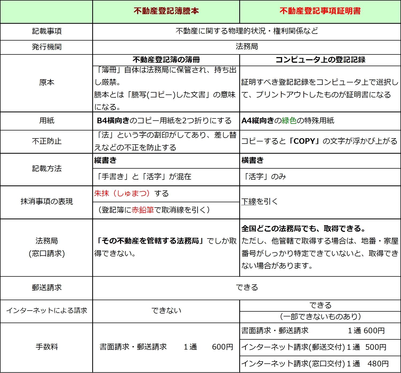 「不動産登記簿謄本」と「不動産登記事項証明書」の比較