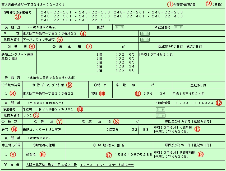 【Q\u0026A】不動産の登記事項証明書(分譲マンションの表題部)の見方を教えて下さい