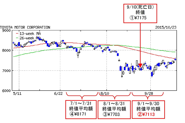 株価 近鉄 の